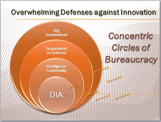 Puncturing Circles of Bureaucracy   Shepherd's Pi