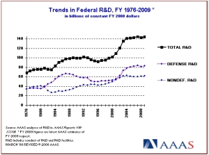 Federal Trends in R&D Investments 1976-2009