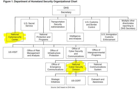 dhs-org-chart2