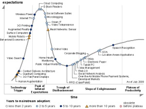 Gartner Hype Cycle 2009 Emerging Technologies