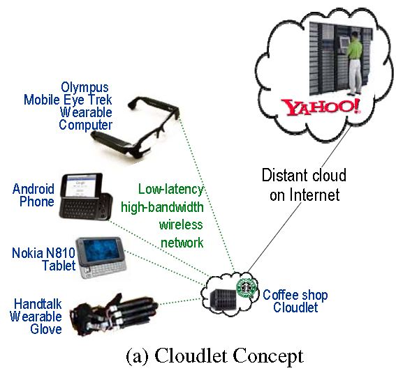 Free download research papers on cloud computing