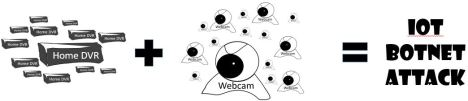 Image of swarming networked DVRs and Webcams